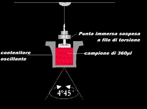 Принцип измерения TEG5000