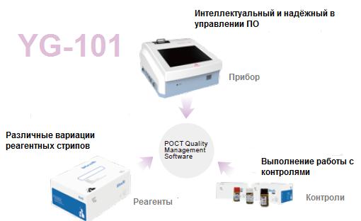 экспресс анализатор ИХА YG-101